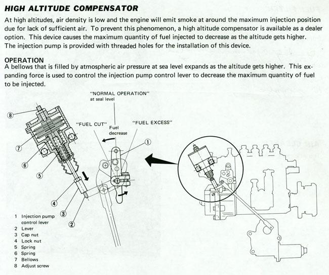 Altitude Compensator - NissanDiesel