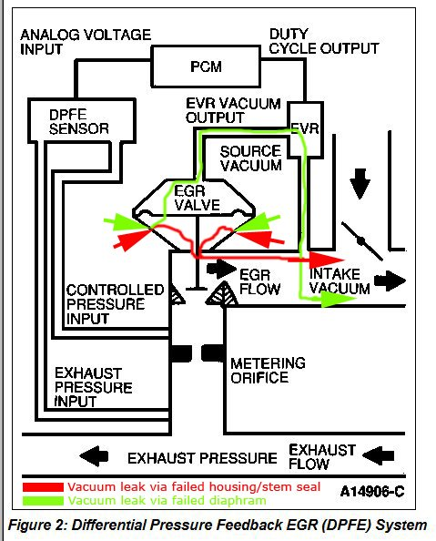 EGR_System_Description_01b land rover discovery 1997 wiring diagram 1997 land rover problems 1997 land rover discovery fuse box diagram at crackthecode.co